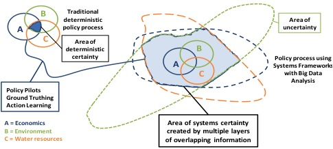 A conceptual diagram of traditional deterministic policy process and the policy process using Systems Frameworks with Big Data Analysis