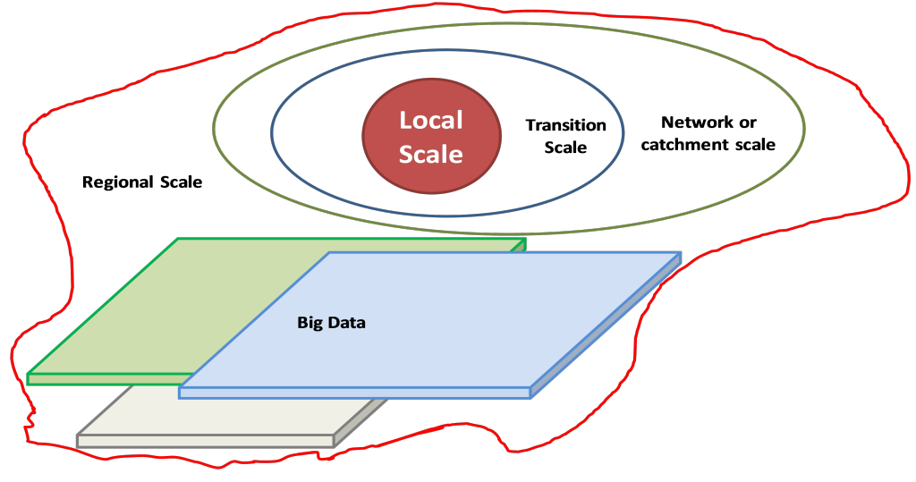 LocalScale