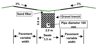 Bio-retention swale at the centre of dual carriageways