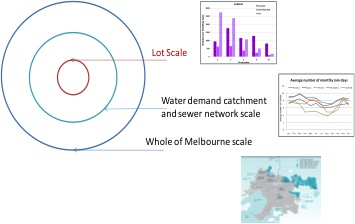 An example of three linked spatial scales used in the analysis and in calibration