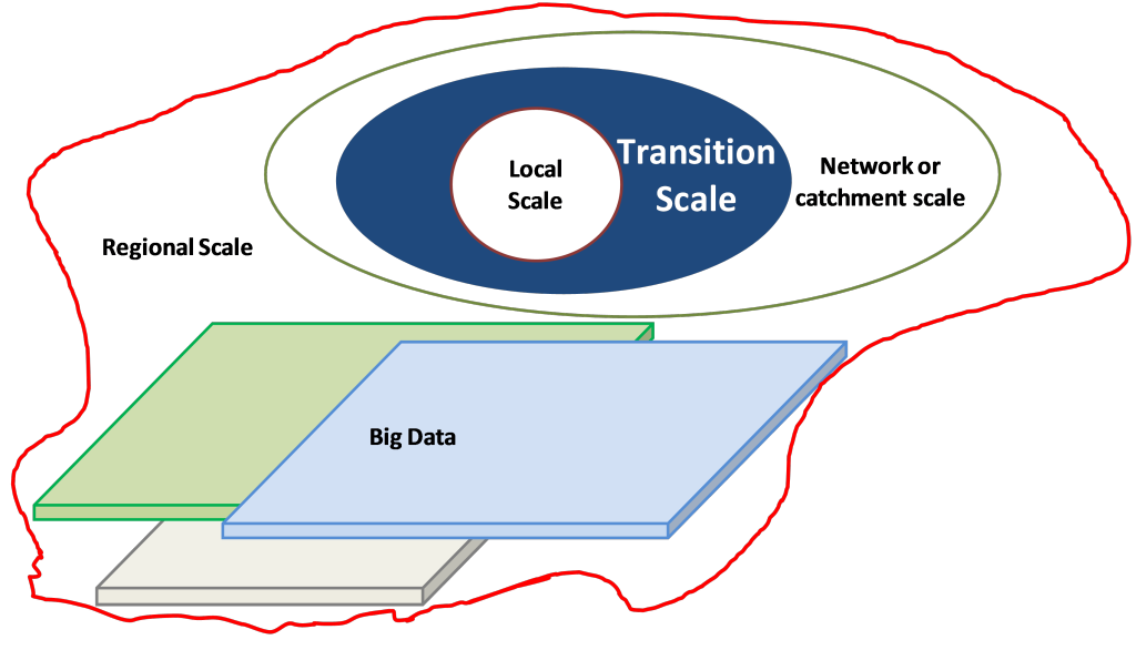 TransitionScale