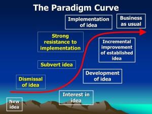 ParadigmCurve