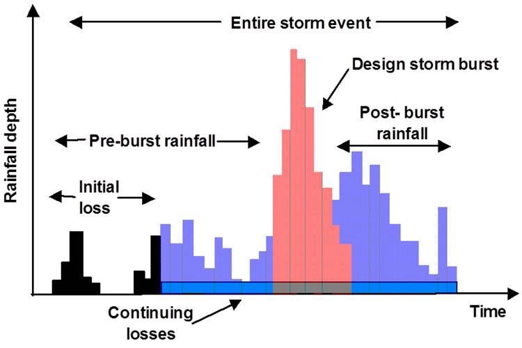 StormEvent