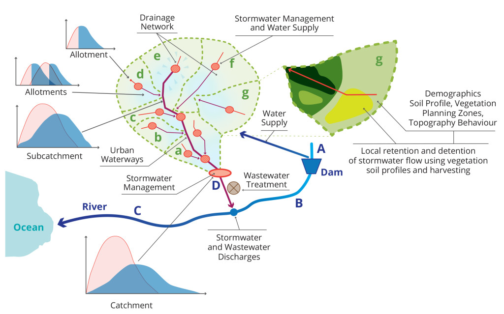 PC_Sustainable Catchment