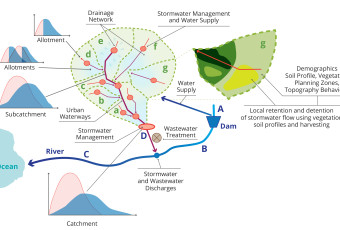 Big Questions about Drainage and Future Water Cycle Management