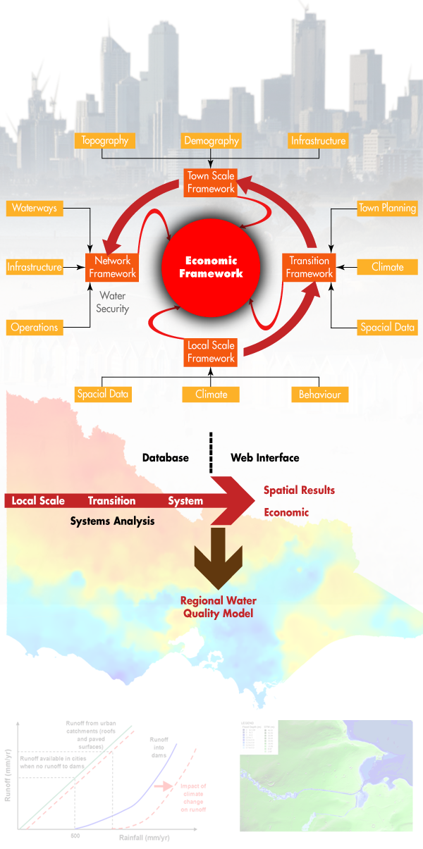 Systems Analysis for Policy and Strategy