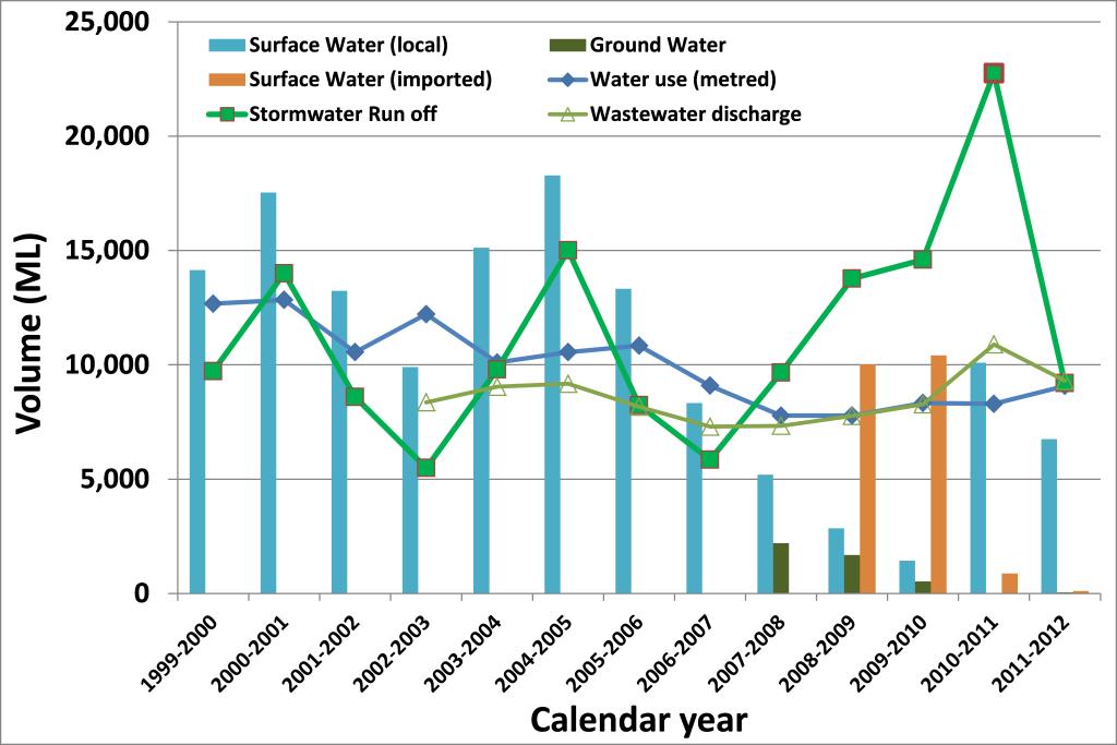 Ballarat Water Balance
