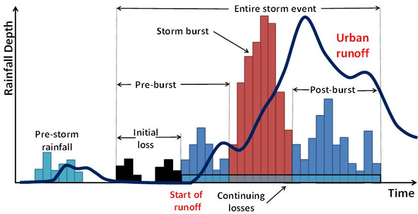 Insights from editing Australian Rainfall Runoff Urban Book