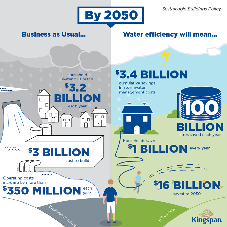 Melbourne could save 100 billion litres of water a year by 2050